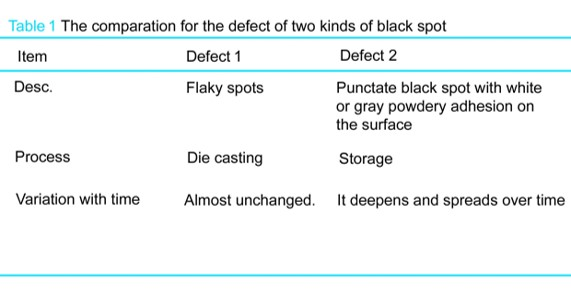 the comparation for the defect of two kinds of black spot